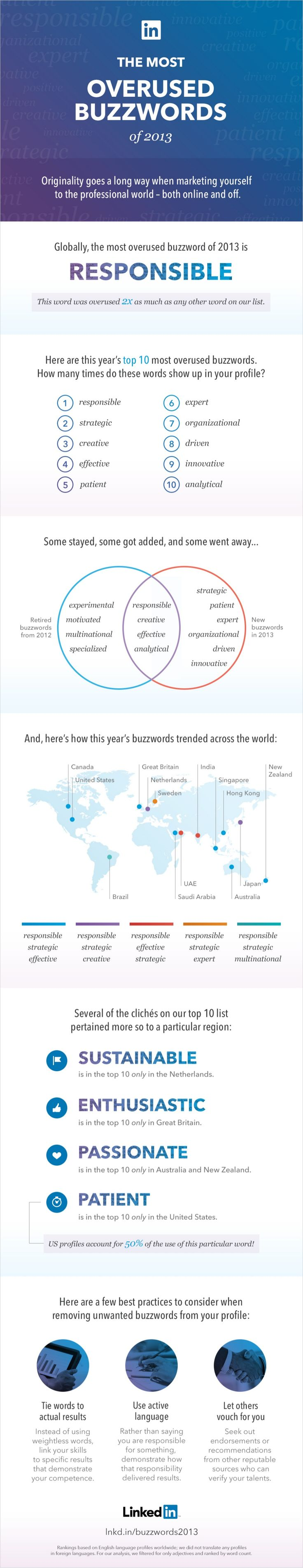 Linkedin: The Most Overused Buzzwords Of 2013 #infographic