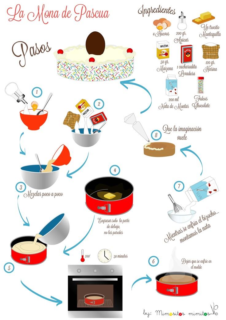 Receta infograf a de la mona de pascua ilustraci n de - Como cocinar las setas lengua de vaca ...