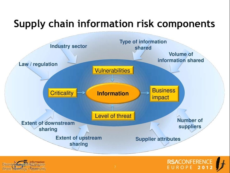 Case Study In Value Chain Managemnet