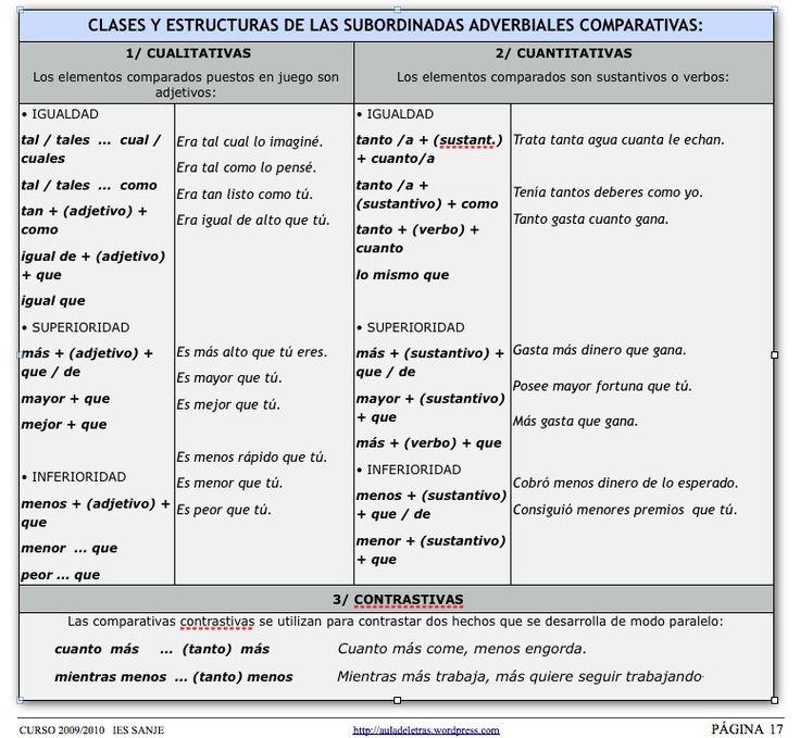 Vamos A Comenzar Aclarando Las Dudas Que Surgieron El último Día De Clase Comenzamos Por Las Perífrasis Verba Gramática Española Material Docente Sintactico