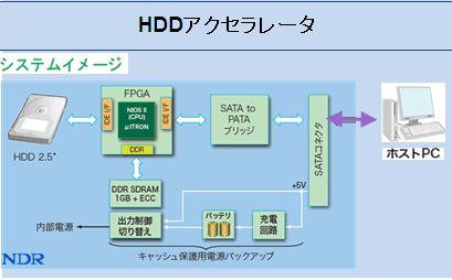 #NDR は、HDDサーバーを想定したHDDアクセラレータボードを開発しました。 2.5インチHDDのフロントエンドに1GBのキャッシュを搭載し、IOPS/スループットを向上させます。通常PC にも使用できます。