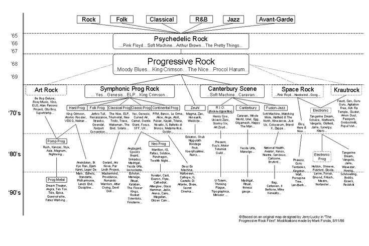 This is a timeline of artists, albums, and events in progressive rock and its subgenres.  The timeline is presented in separate articles for each decade.
