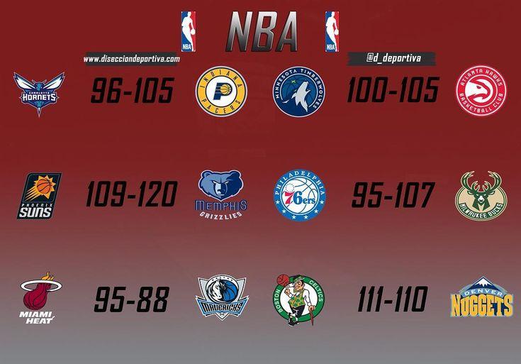 #NBA  Resultados de los seis partidos de anoche.  #miami #heat #dallas #mavs #boston #celtics #denver #nuggets #philadelphia #sixers #milwaukee #bucks #memphis #grizzlies #phoenix #suns #indiana #pacers #charlotte #hornets #minnesota #timberwolves #atlanta #hawks #usa #basketball