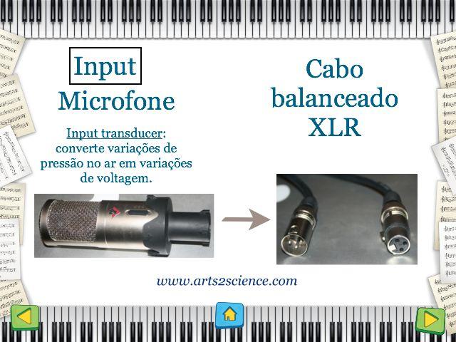Resumo sobre processo de produção musical por www.arts2science.com