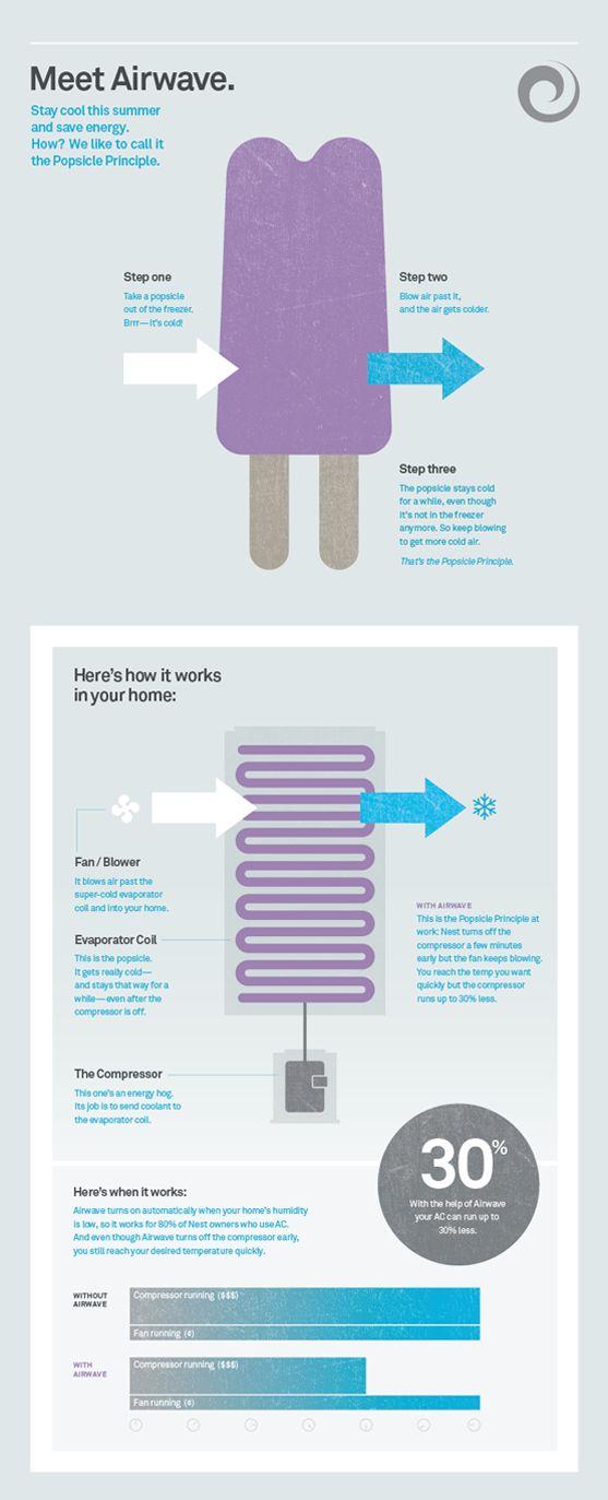 Nest Airwave Infographic