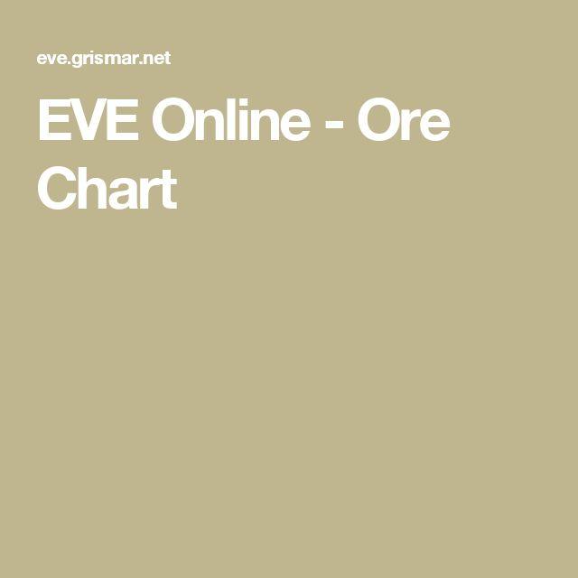 Mejores 52 imgenes de eve online en pinterest eve online ore chart malvernweather Images