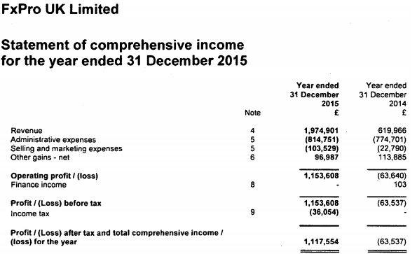 FxPro UK - bénéfice net 2015 en forte hausse