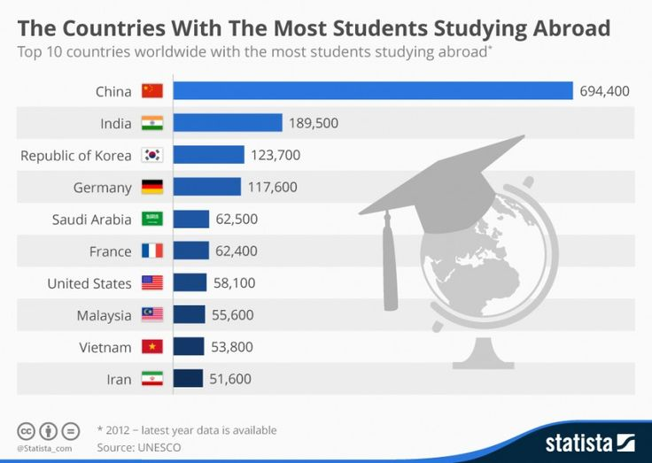 advantage study of oversea country Colleges and universities across the us recognize the benefits of study abroad   students who study abroad in a non-english speaking country may use the.