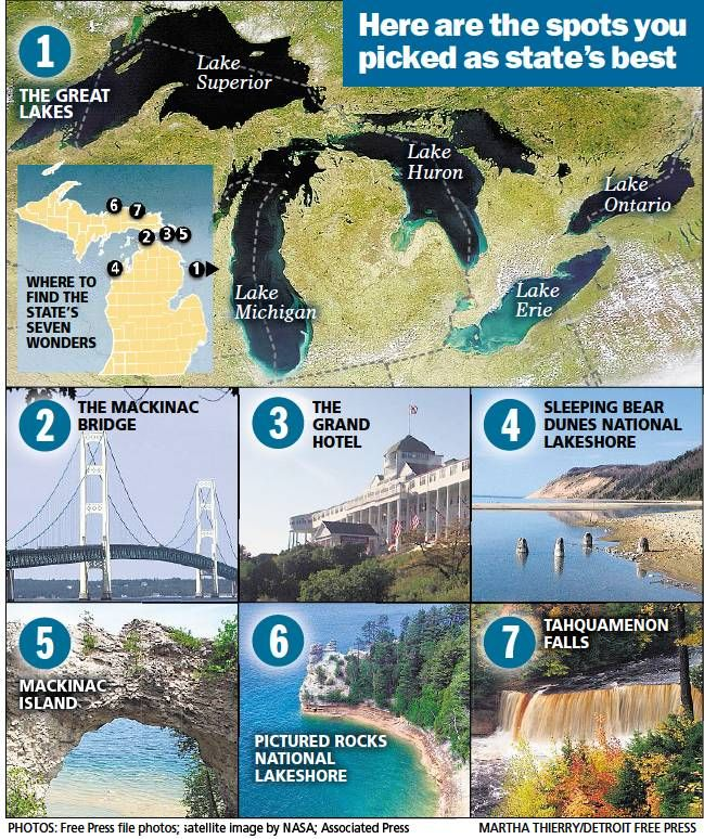 The Seven Wonders of Michigan Northern