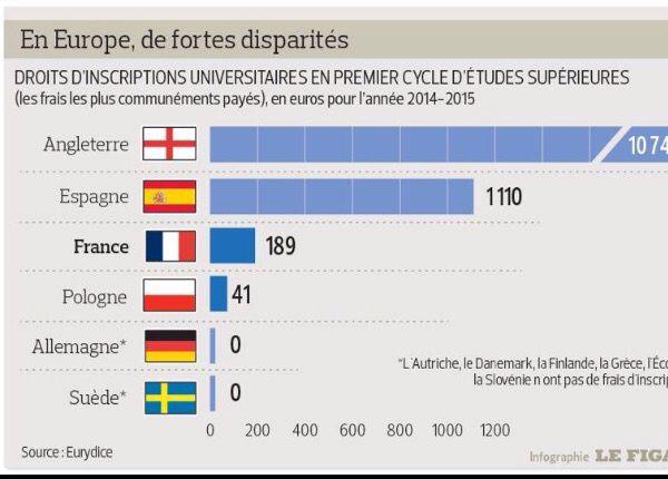 @Le_CIDJ: Université : les fortes disparités des frais d'inscription en Europe