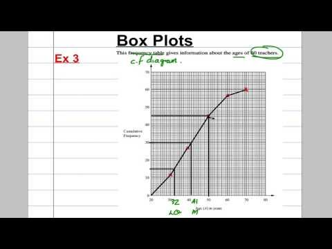 GCSE Revision Video 26 - Box Plots - YouTube