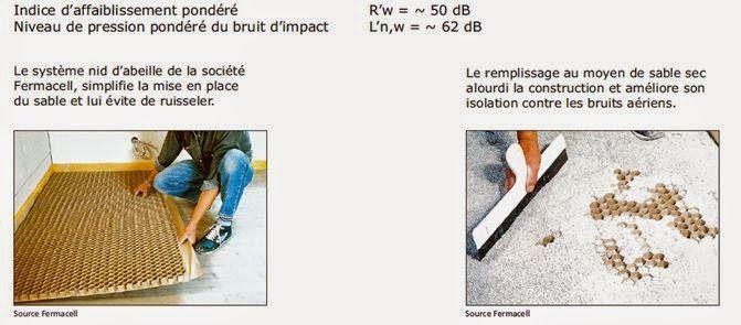 Isolation phonique du plancher chauffant par plancher chauffant Caleosol eco +