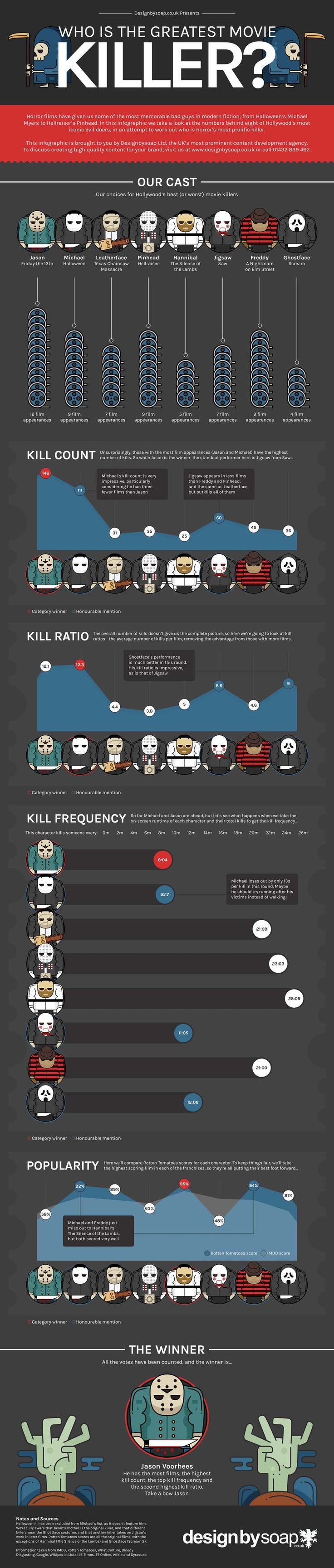 Who Is The Greatest Movie Killer? #Infographic #Movies