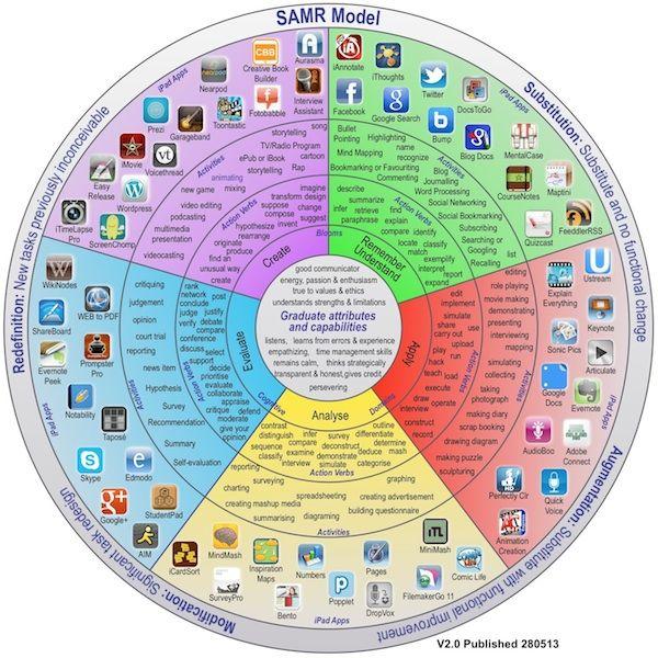 Rueda Pedagógica para capacitar a profesores de universidades en Australia, utilizando la taxonomía de Bloom, que se ha convertido Taxonomía Digital de Bloom.