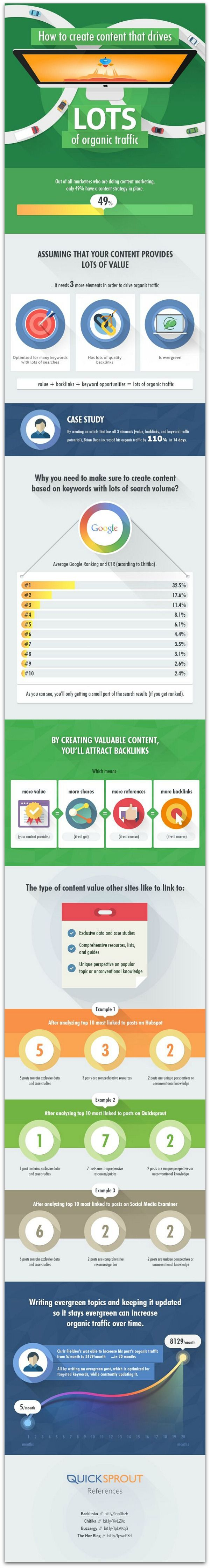 #Infographic: 4 elements that drive traffic to content
