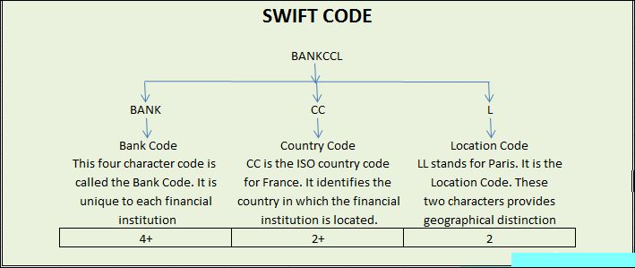 BankSwiftCode.org is the most ideal website in this aspect as it provides swift codes, bic codes, address of that bank's branch and so on.