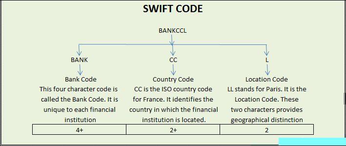 ATE Bank Romania S A SWIFT BIC Code, Wire Transfer to Romania