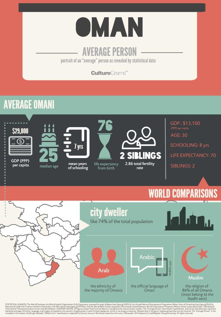 CultureGrams World Edition Oman Infographic