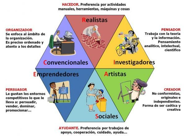 PDF) TEST DE ORIENTACION VOCACIONAL AUTOEVALUABLE