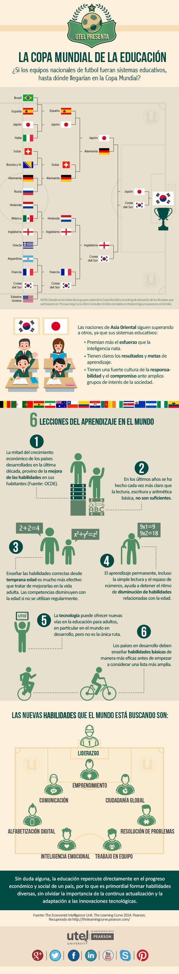 #Infografia #Curiosidades La Copa Mundial de la educación. #TAVnews