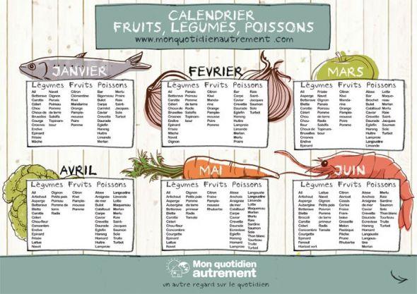 Calendrier des fruits légumes et poissons téléchargeable # ...