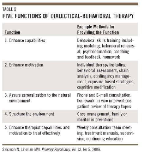 dialectical behavior therapy Dialectical behavior therapy (dbt) is a comprehensive cognitive behavioral treatment it aims to treat people who see little or no improvement with other therapy models this treatment focuses on.