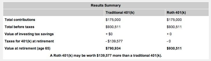 retirement comparison summary if one added $5000 per year for 35 years to a retirement 401k vs. ROTH