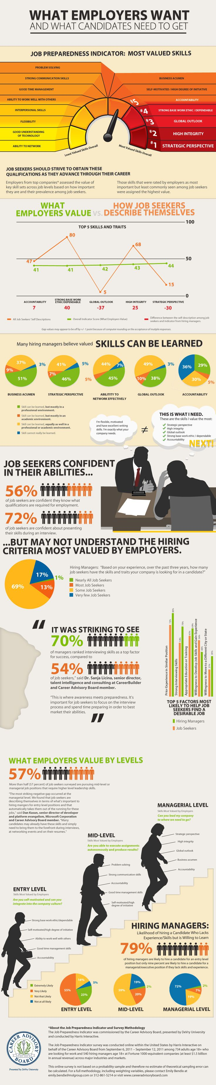 What Employers Want and What Candidates Need to Get.  Skill sets to set you apart! #career