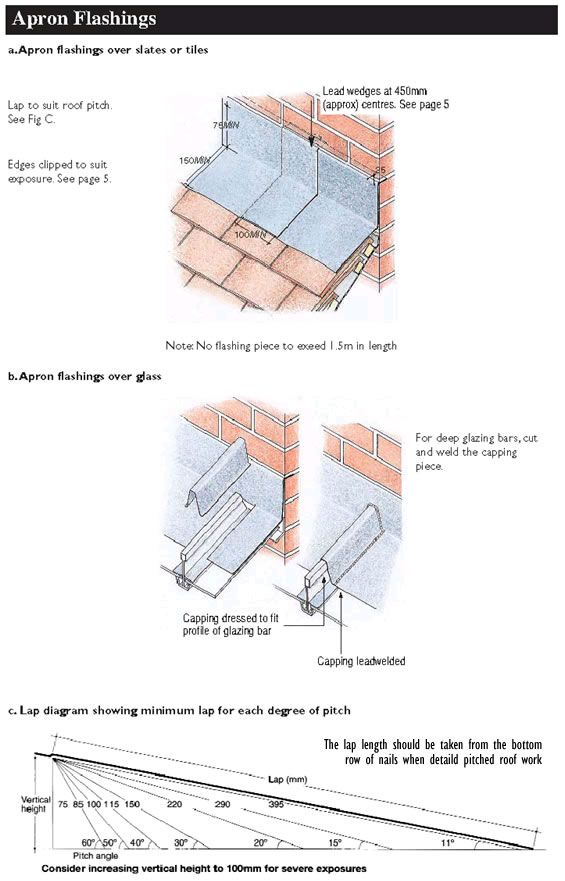 Cover Flashings Chimney Pinterest Aprons Home And