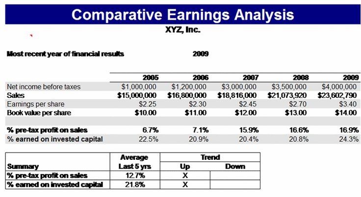 Comparative earnings analysis is an analysis which makes comparisons between financial data from different periods of time. The comparative analysis outlines many sections of the income statement, balance sheet or cash flow statement with its conforming section from a previous period.