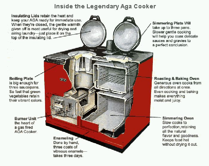 Diagram showing how an Aga cooker works.  Now I know what Brianna and Roger have in their kitchen!