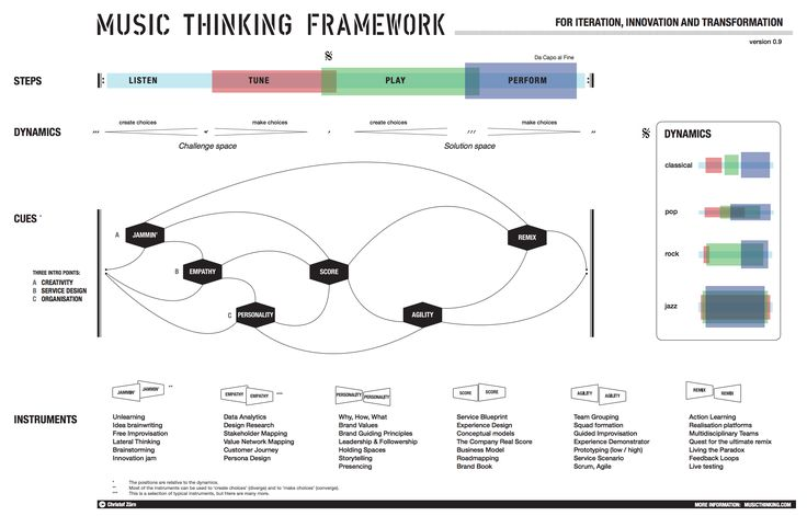 The Music Thinking Framework: an interesting view into Design Thinking, Innovation and Transformation.  https://creativecompanion.wordpress.com/2017/01/04/the-music-thinking-framework-for-iteration-innovation-and-transformation/
