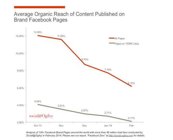 If you think your organic social media posts are delivering diminishing returns, you're not wrong. Columnist Blaise Lucey explains why pay-to-play is becoming the new norm for all social marketing.