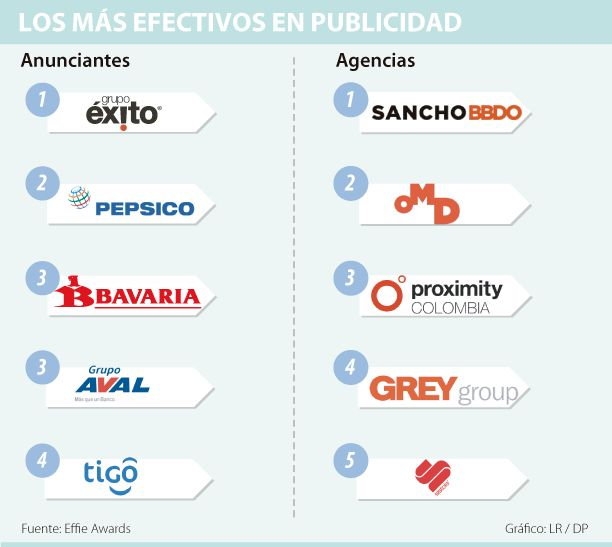 Sancho Bbdo, OMD y Proximity son las agencias más efectivas según Effie