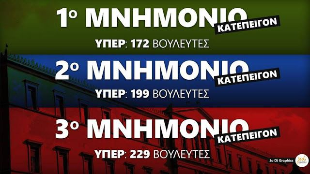 EISTOEPANIDEIN: Ποιοι βουλευτές ψήφισαν τα τρία μνημόνια; (Όλα τα Ονόματα)