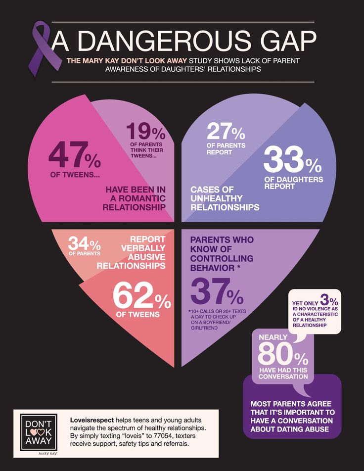 California highest area of teen dating violence