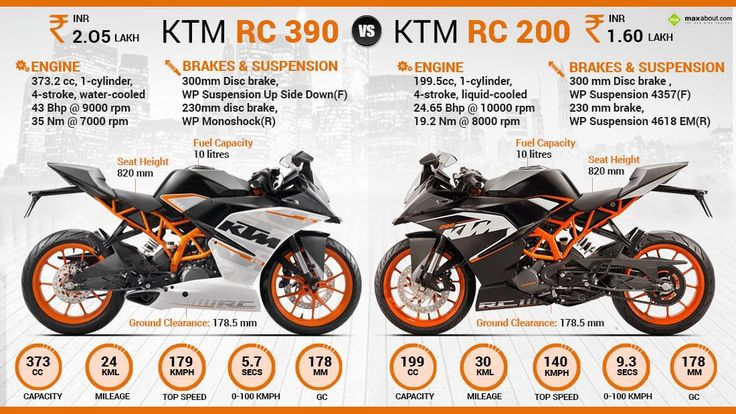 Ktm Rc 200 Vs Ktm Rc 390 Maxabout Autos Ktm Rc Ktm