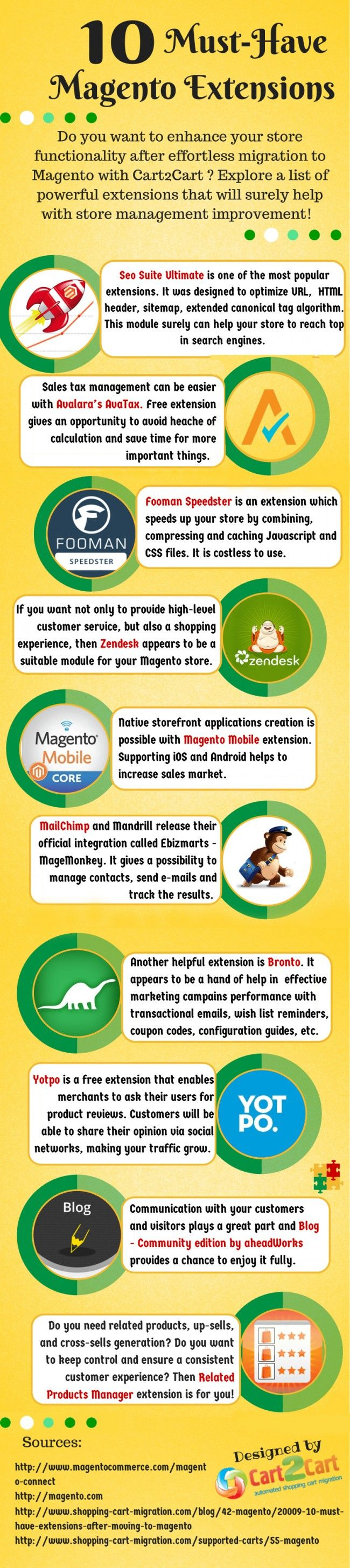 The Most Popular Magento Extensions [Infographic]