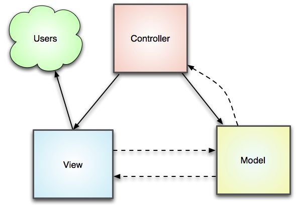PHP and MVC Design Pattern