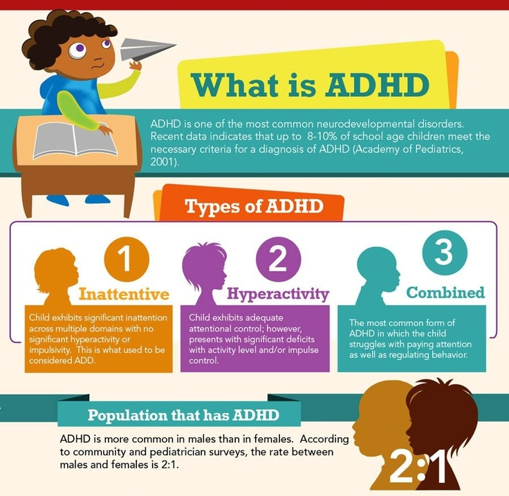 Adults and in add diagnosing adhd