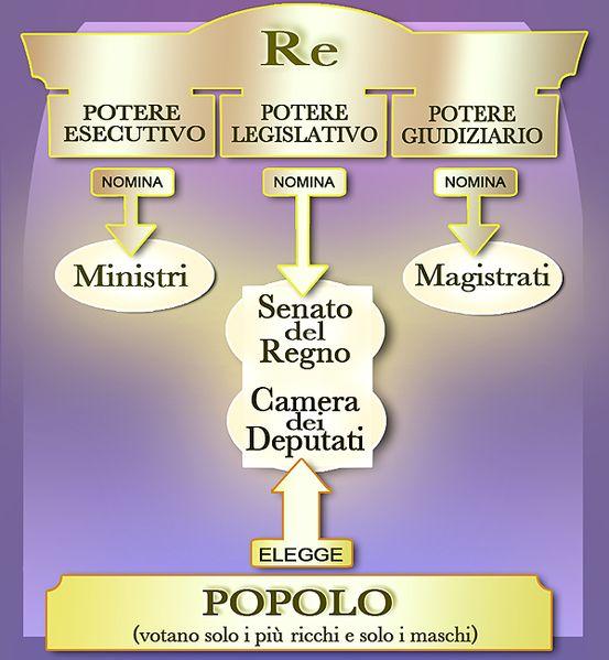 Schema della ripartizione dei poteri costituzionali.