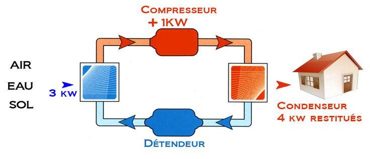 Schéma fonctionnement d'une pompe à chaleur. Portail habitat Picbleu