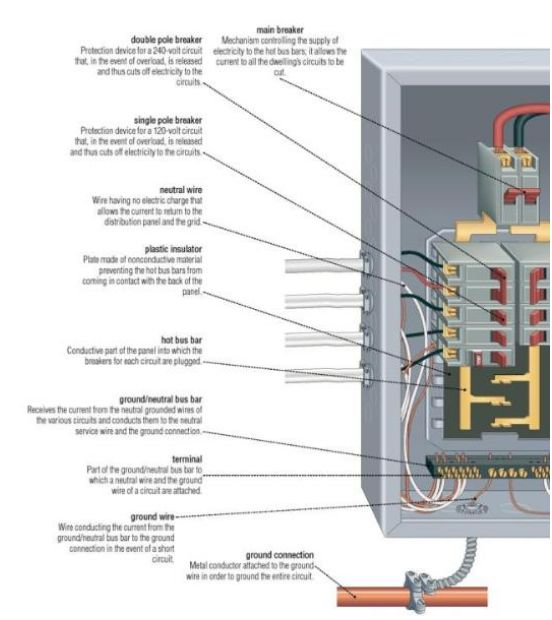 116 best images about electrical on Pinterest