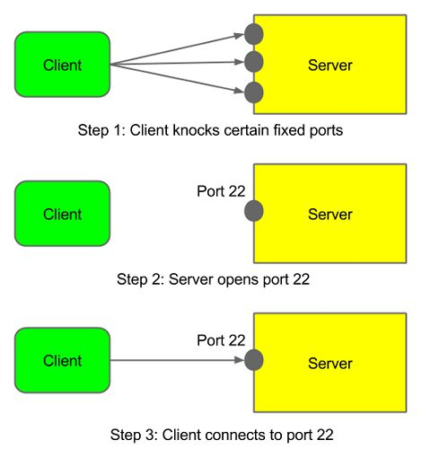 How Port Knocking Can Add Extra Layer of Server Security
