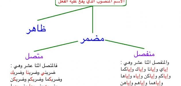 تقديم المفعول به في اللغة العربية Chart