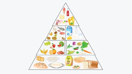 Balanced Diet Chart For Toddlers – A Complete Guide
