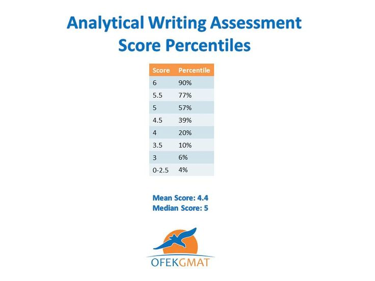 Awa 6 0 Essay - Opinion of experts