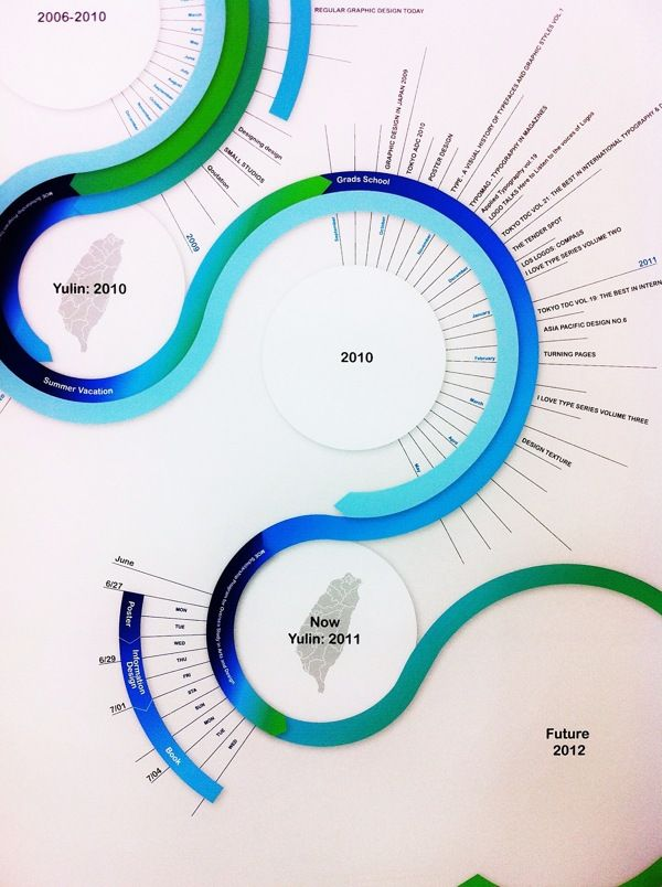 Infographic Design by Chen-Wen Liang, via Behance