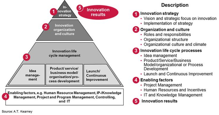 How to Deal with Innovation Management When You Are Small ...