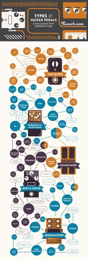 infographic of guitar effects pedal types